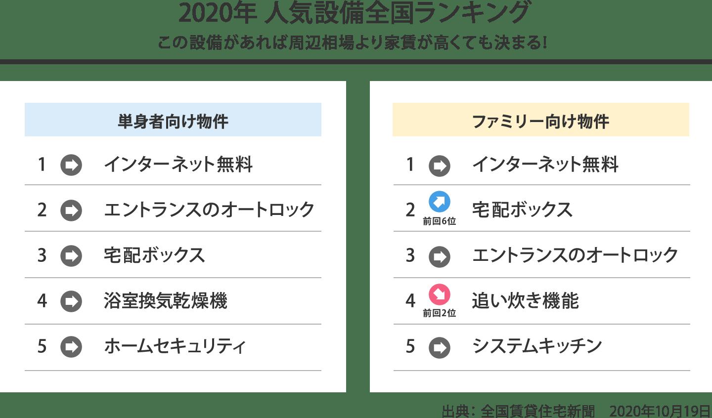 2020年人気設備全国ランキング
