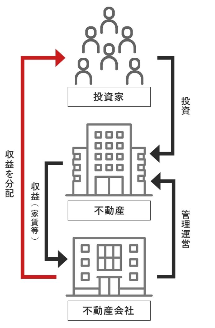 不動産小口化商品 図