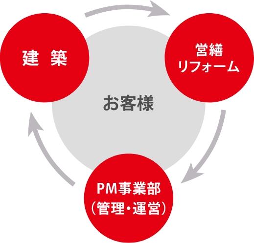 事業案内 図