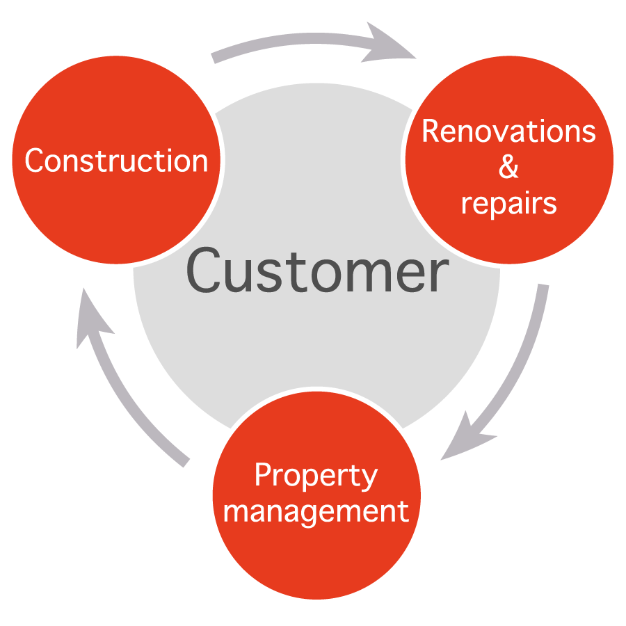 Construction Property management Renovations and repairs Clients